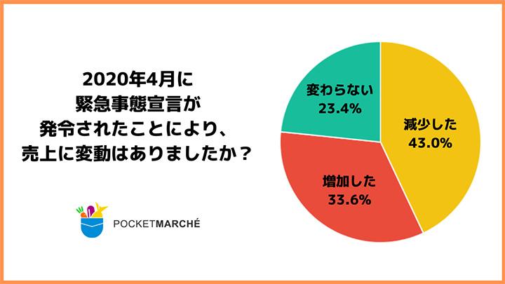 約4割の生産者が売上減少 緊急事態宣言に関する生産者調査 ポケットマルシェ