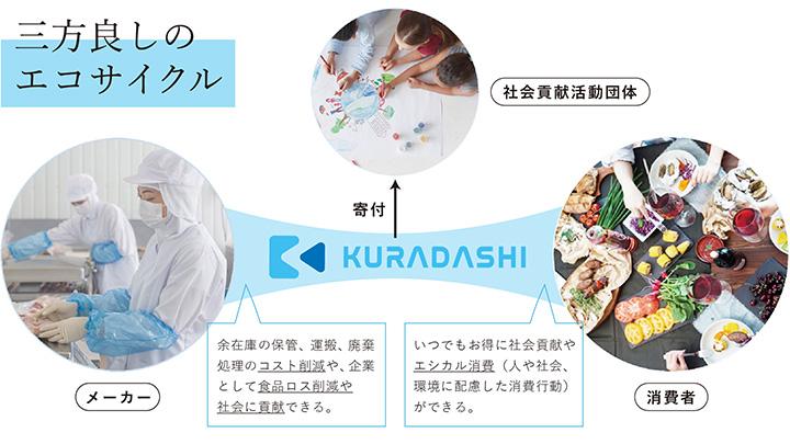 フードロス削減へ賞味期限近いお茶を販売 KURADASHI