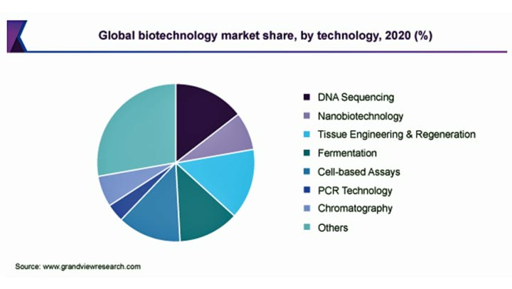 バイオテクノロジーの市場規模 2028年にCAGR15.83%で拡大見込み