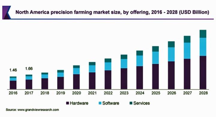 精密農業の市場規模 2028年にCAGR13.1%で拡大見込み
