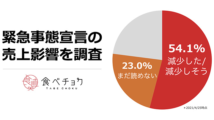 「売上が減少しそう」は54% V字回復の生産者も 生産者へ緊急アンケート 食べチョク