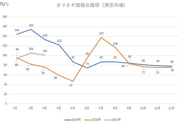 【タマネギのグラフ】