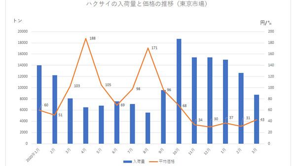 ハクサイのグラフ