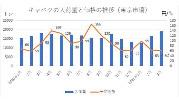 キャベツの入荷量と価格の推移(東京市場)
