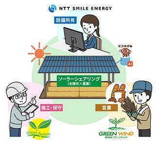 ソーラーシェアリングのイメージ
