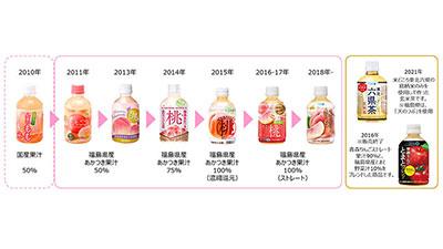福島県産の桃「あかつき」使用ストレート果汁100%「福島あかつきもも」発売