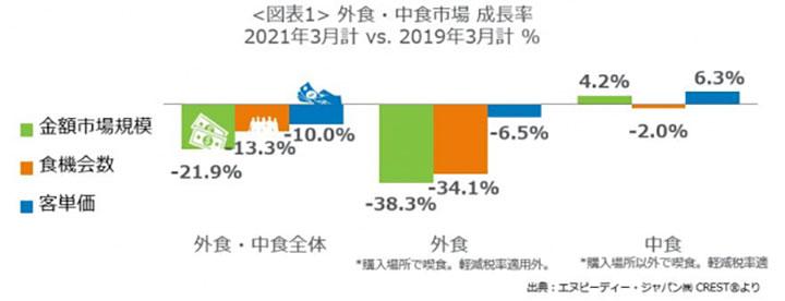 外食・中食市場の成長率