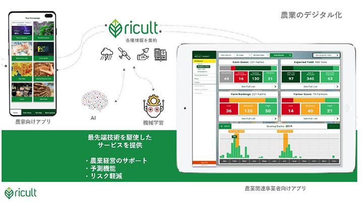Ricult社のサービス