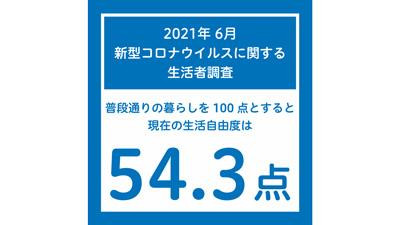 6月の「生活自由度」は54.3点 新型コロナに関する生活者調査 博報堂生活総研