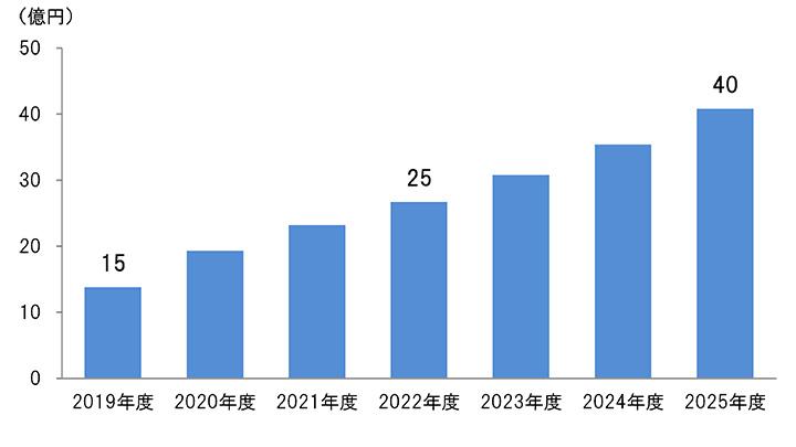 大豆ミート市場の規模予測