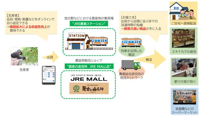 JR東日本が考えるローカルDX(デジタルトランスフォーメーション)