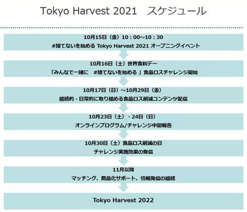 「#捨てないを始める」プロジェクト開始「東京ハーヴェスト2021」参加企業を募集