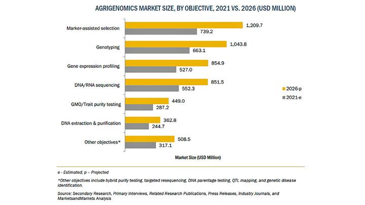 アグリゲノミクスの市場規模 2026年に53億米ドル到達予測