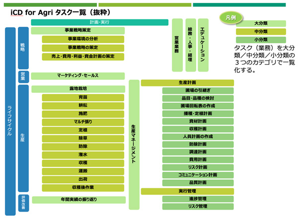 iCD for Agri タスク一覧