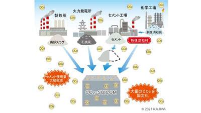 脱炭素から「活炭素」へ 次世代コンクリート技術の共同研究を開始 鹿島×竹中×デンカ
