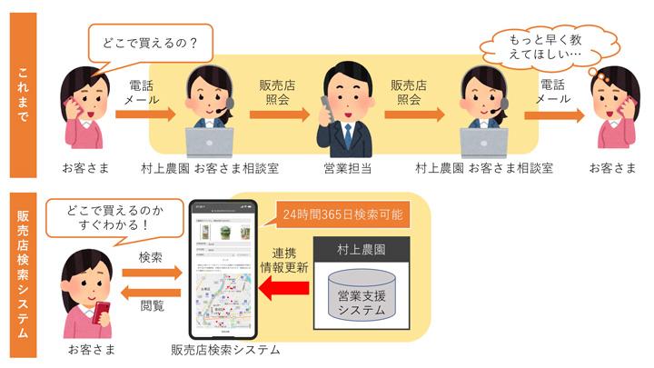販売店検索システム導入以前と以後の概要図
