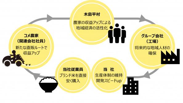 米の福利厚生によるグループ会社、木島平、当社のメリット