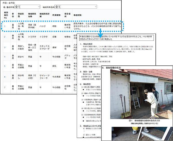 安全な農作業のツボ公開 対話支援ツールと事故事例検索システム開発 農研機構