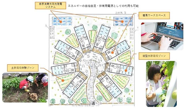 埼玉県深谷市で太陽光利用型植物工場による水耕栽培装置を実証実験
