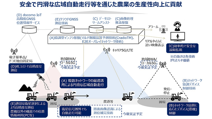 ロボット農機や5G関連技術で圃場間自動走行と遠隔監視制御を実現 NTTドコモなど