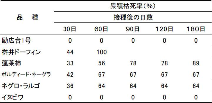 イチジク株枯病の土壌接種試験における累積枯死率の推移