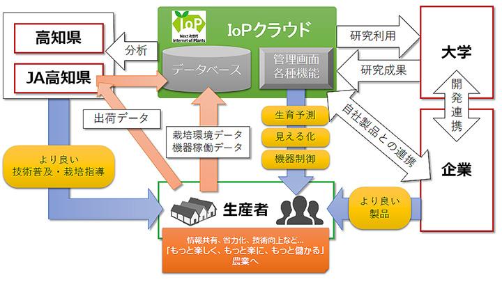 「IoPクラウド」を核とした「もっと楽しく、もっと楽に、もっと儲かる」農業の実現