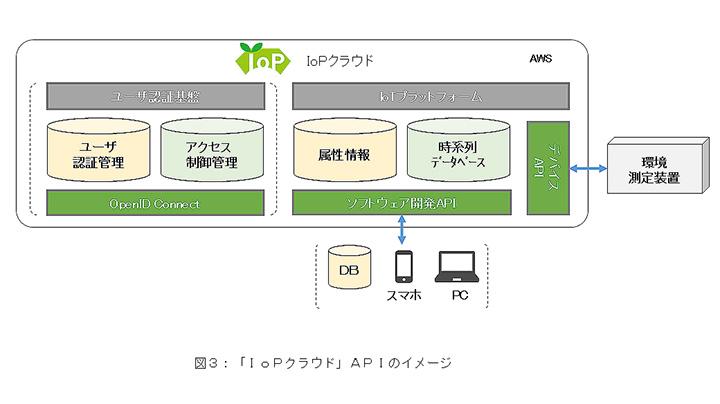 「IoPクラウド」APIのイメージ