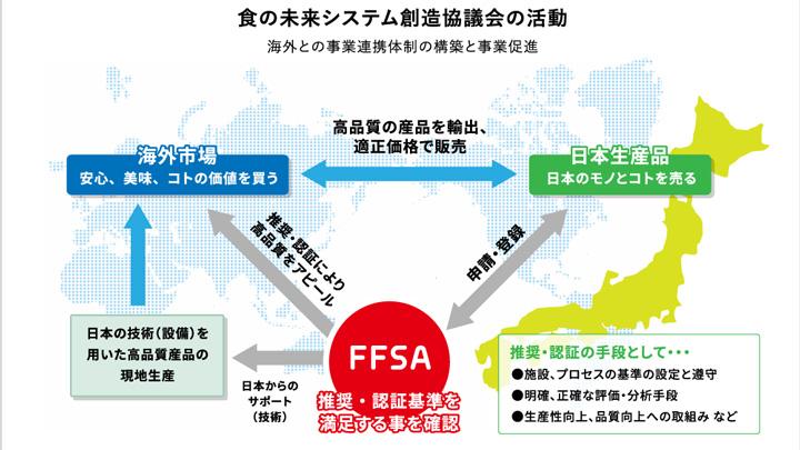 日本の高度な第一次産業技術の選定事業 推奨品を募集 FFSA