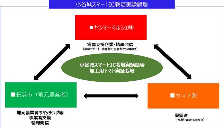 官民連携イメージ