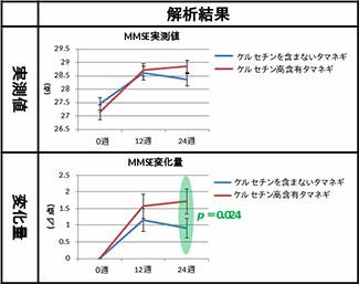 ミニメンタルステート検査(MMSE)による認知機能評価の結果