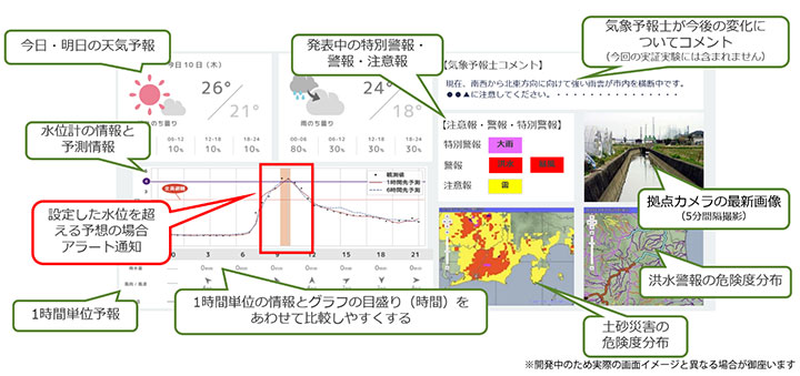 気象情報と水位計データを可視化するWEB画面イメージ