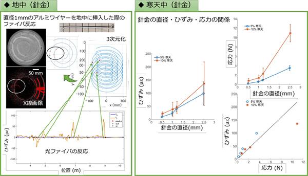 (図2:針金の検出例)