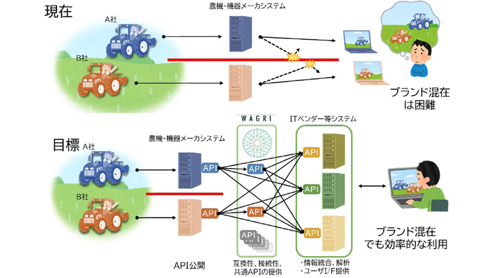 オープンAPIの利用イメージ