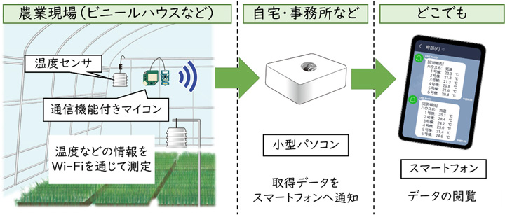 通い農業支援システムのイメージ