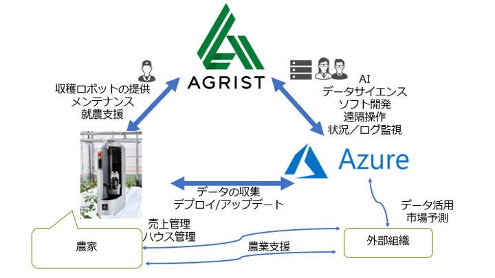 農業ロボット開発のアグリスト「Microsoft for Startups」に採択
