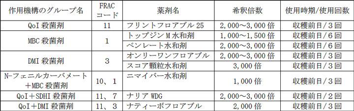 カキ炭疽病の防除薬剤(香川県農薬情報システムより抜粋)