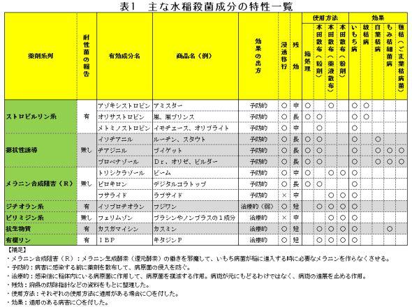 【現場で役立つ農薬の基礎知識 2014】[8]水稲の本田防除 病害虫に快適な季節、しっかり防除を