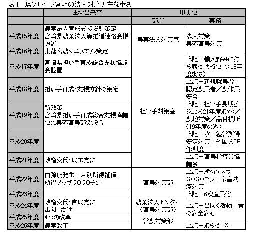 JAグループ宮崎の法人対応の主な歩み