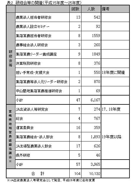 研修会等の開催(平成15年度〜25年度)
