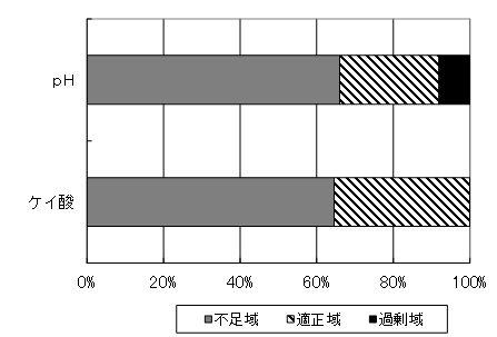 全国の水田土壌の分析結果(H20〜22年:JA全農実施