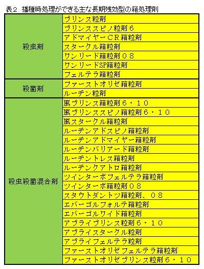 表2播種時処理できる主な長期残効型の箱処理剤