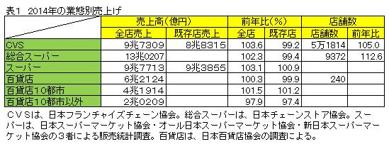 表1 2014年の業態別売上げ