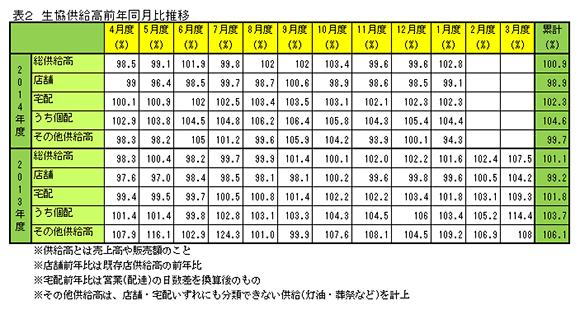 表2 生協供給高前年同月比推移