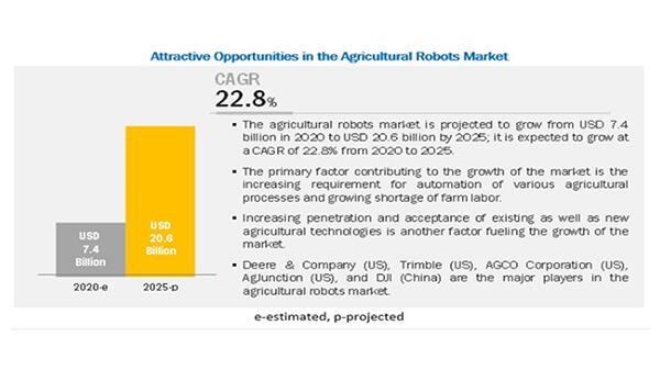 農業用ロボット市場のCAGRは22.8%で成長と予測