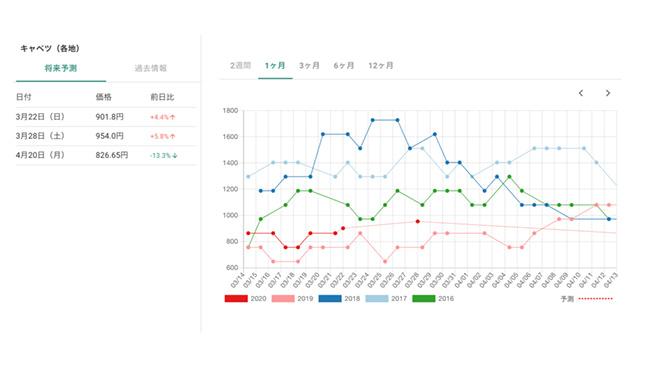 AIによるキャベツの市場価格予測グラフ(ツール使用時のイメージ図)