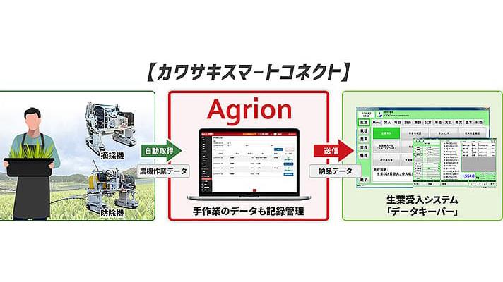 茶葉生産情報管理サービスの提供開始 Agrionとカワサキ機工が連携