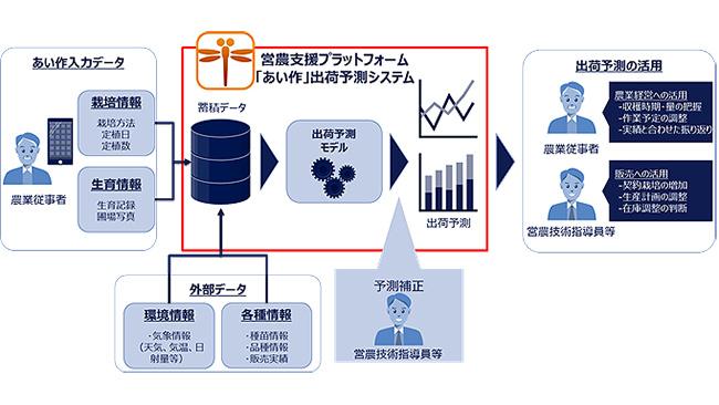「あい作」農作物の出荷予測システムの提供を開始 NTTデータ