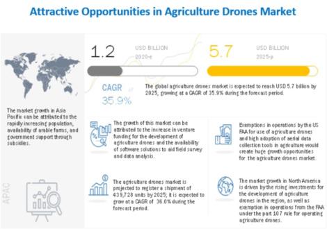 2025年に57億米ドルに到達 農業用ドローン市場規模予測