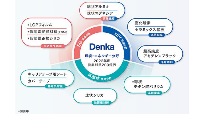 機能性セミラックス材料事業を強化 デンカ