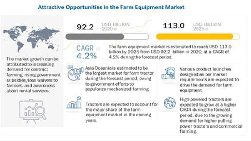 2025年に1130億米ドル到達を予測 農業機械の市場規模調査